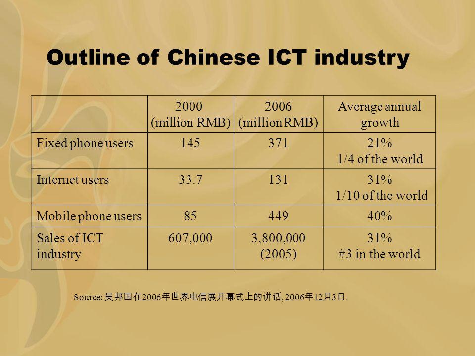 Indicators of China's telecommunication industry IndicatorUnit199520002001200220032004 Investment Billion RMB 199.5231.4264.2210.6224.6217.3 Local fixed phone switches million gate 72.0178.3255.7286.6350.8423.5 Trunk fiber1000 km110290400490590700 Fixed phone usermillion40.7144.8180.4214.4263.3312.4 Fixed phone popularity set/100 people 3.411.513.916.821.224.9 Mobile phone userMillion3.685.3144.8206.6268.7334.8 Mobile phone popularity Set/100 people 0.36.811.216.220.925.9 资料来源:根据《中国电子工业年鉴( 1990 ~ 2005 )》,中华人民共和国信息产业部网站等所提供的公开信息整理。