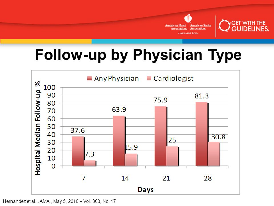 Hernandez et al. JAMA, May 5, 2010 – Vol. 303, No. 17 Follow-up by Physician Type