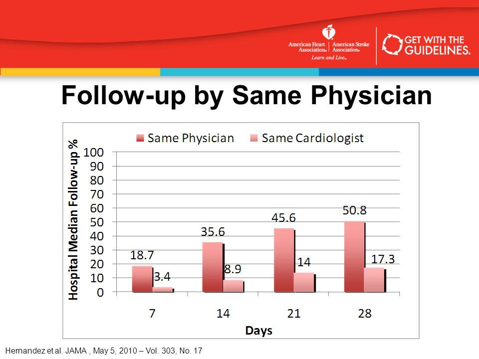Hernandez et al. JAMA, May 5, 2010 – Vol. 303, No. 17 Follow-up by Same Physician