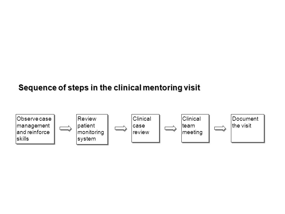 Observe case management and reinforce skills Clinical case review Clinical team meeting Review patient monitoring system Document the visit Sequence of steps in the clinical mentoring visit
