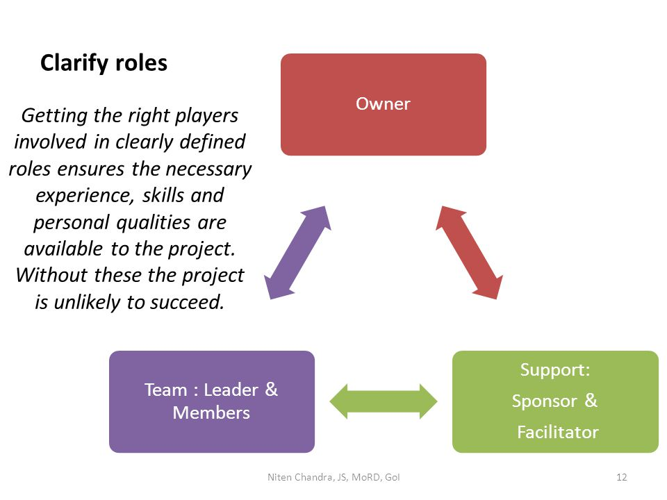 Clarify roles Getting the right players involved in clearly defined roles ensures the necessary experience, skills and personal qualities are availabl