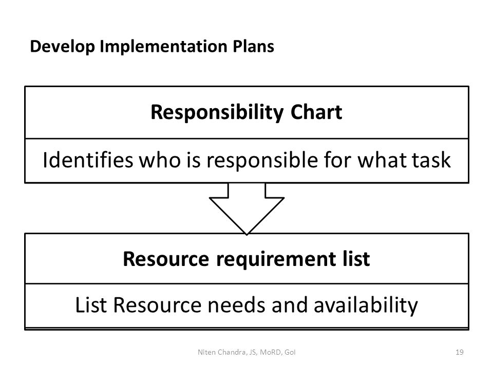 Develop Implementation Plans Resource requirement list List Resource needs and availability Responsibility Chart Identifies who is responsible for what task Niten Chandra, JS, MoRD, GoI19