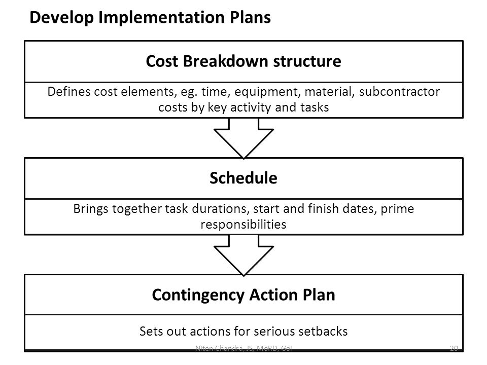 Develop Implementation Plans Contingency Action Plan Sets out actions for serious setbacks Schedule Brings together task durations, start and finish dates, prime responsibilities Cost Breakdown structure Defines cost elements, eg.