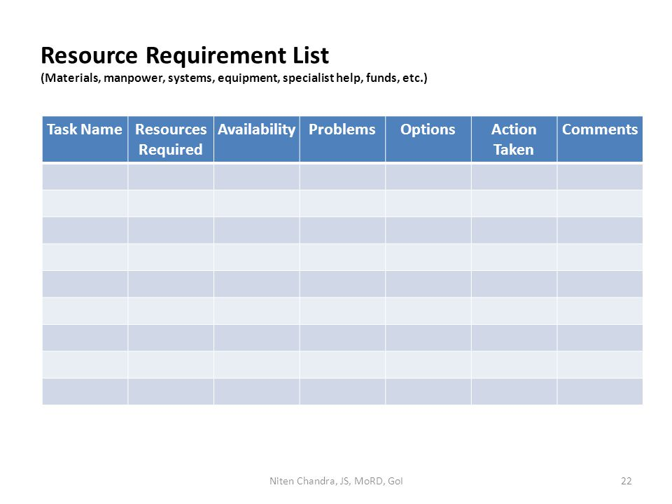 Resource Requirement List (Materials, manpower, systems, equipment, specialist help, funds, etc.) Task NameResources Required AvailabilityProblemsOpti