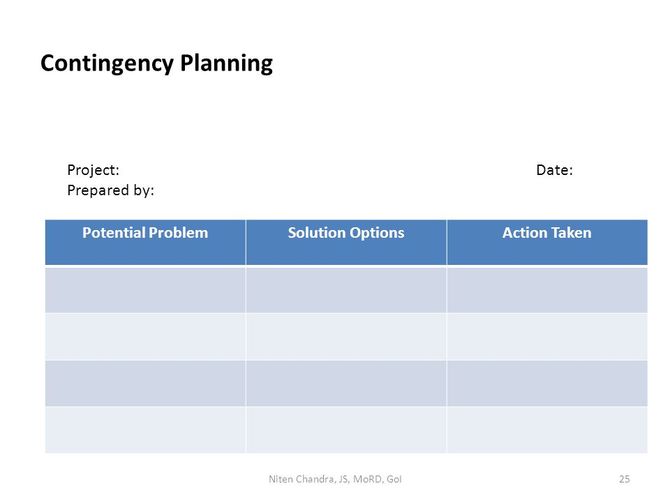 Contingency Planning Potential ProblemSolution OptionsAction Taken Project:Date: Prepared by: Niten Chandra, JS, MoRD, GoI25