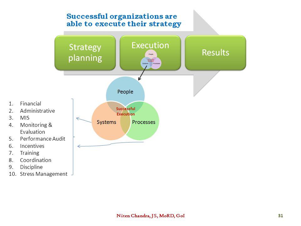 Niten Chandra, JS, MoRD, GoI 31 1.Financial 2.Administrative 3.MIS 4.Monitoring & Evaluation 5.Performance Audit 6.Incentives 7.Training 8.Coordination 9.Discipline 10.Stress Management