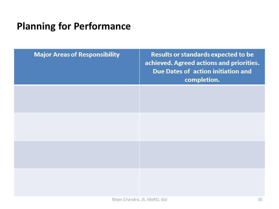 Planning for Performance Major Areas of ResponsibilityResults or standards expected to be achieved.