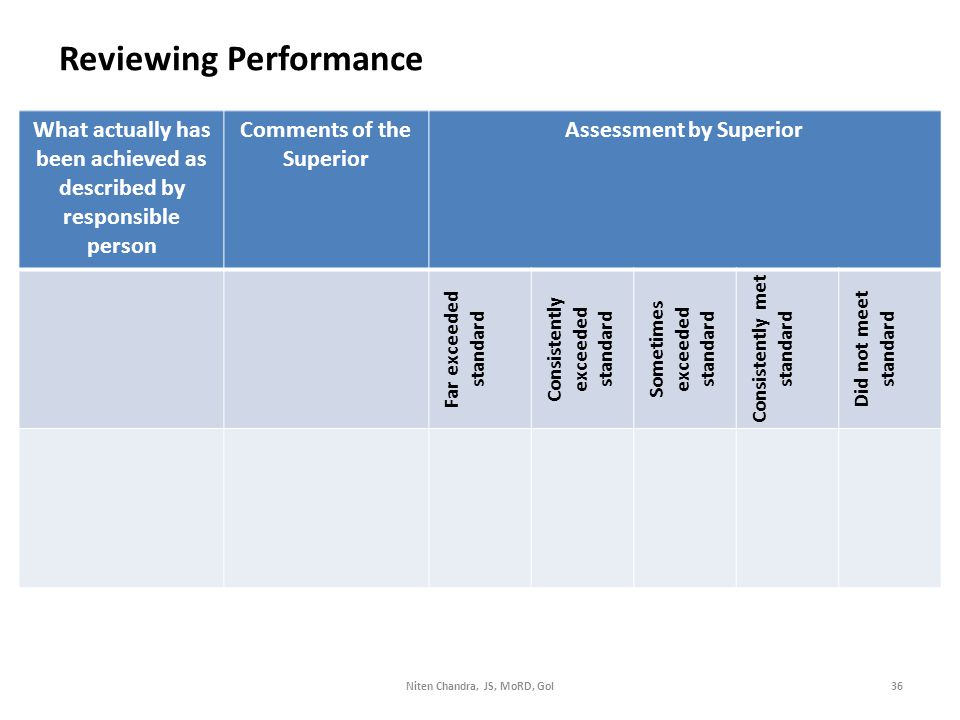 Reviewing Performance What actually has been achieved as described by responsible person Comments of the Superior Assessment by Superior Far exceeded standard Consistently exceeded standard Sometimes exceeded standard Consistently met standard Did not meet standard Niten Chandra, JS, MoRD, GoI36