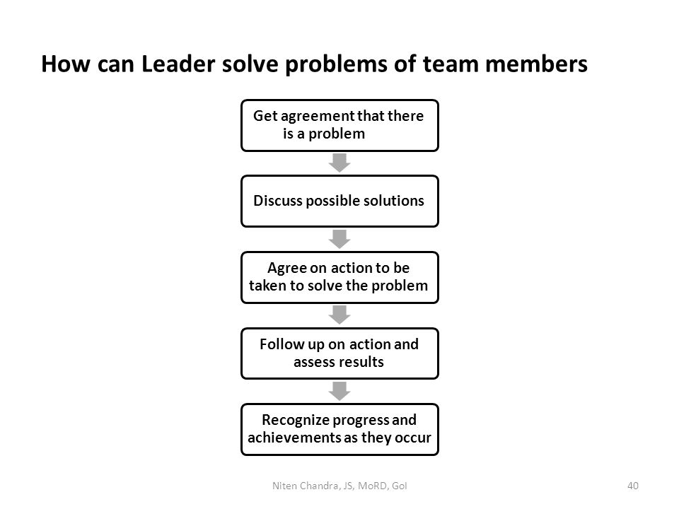 How can Leader solve problems of team members Get agreement that there is a problem Discuss possible solutions Agree on action to be taken to solve th