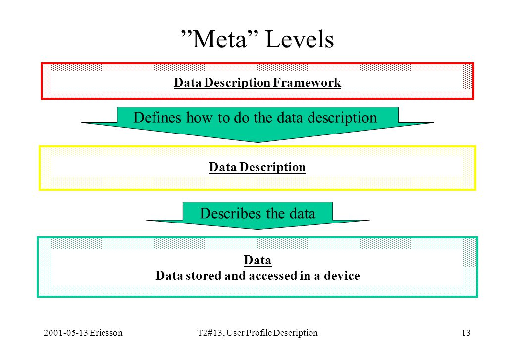 2001-05-13 EricssonT2#13, User Profile Description13 Data Description Framework Describes the data Defines how to do the data description Data Description Data Data stored and accessed in a device Meta Levels