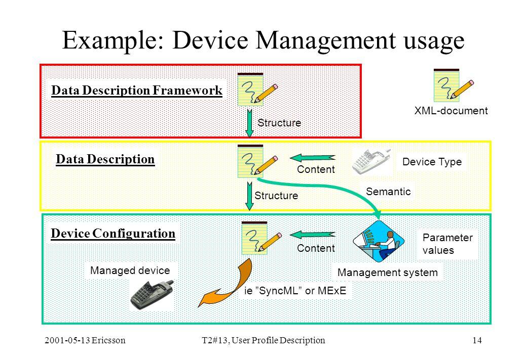 2001-05-13 EricssonT2#13, User Profile Description14 Example: Device Management usage Content Data Description Framework Structure Content Management system Data Description Device Configuration Device Type Parameter values Managed device Semantic ie SyncML or MExE XML-document