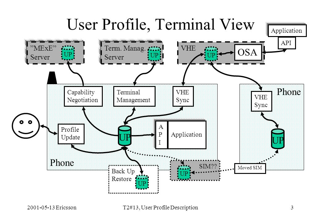 2001-05-13 EricssonT2#13, User Profile Description3 Phone User Profile, Terminal View UP MExE Server UP Capability Negotiation Profile Update Application APIAPI Term.