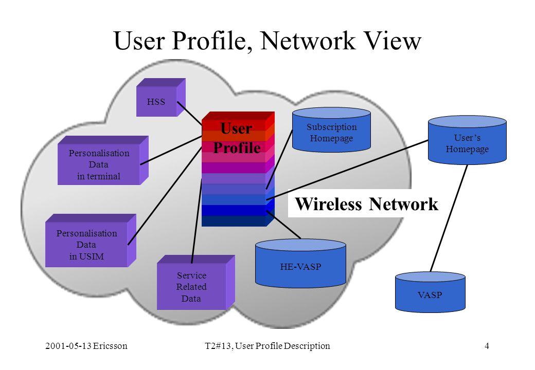 2001-05-13 EricssonT2#13, User Profile Description4 User Profile, Network View Service Related Data HSS Personalisation Data in terminal Personalisati