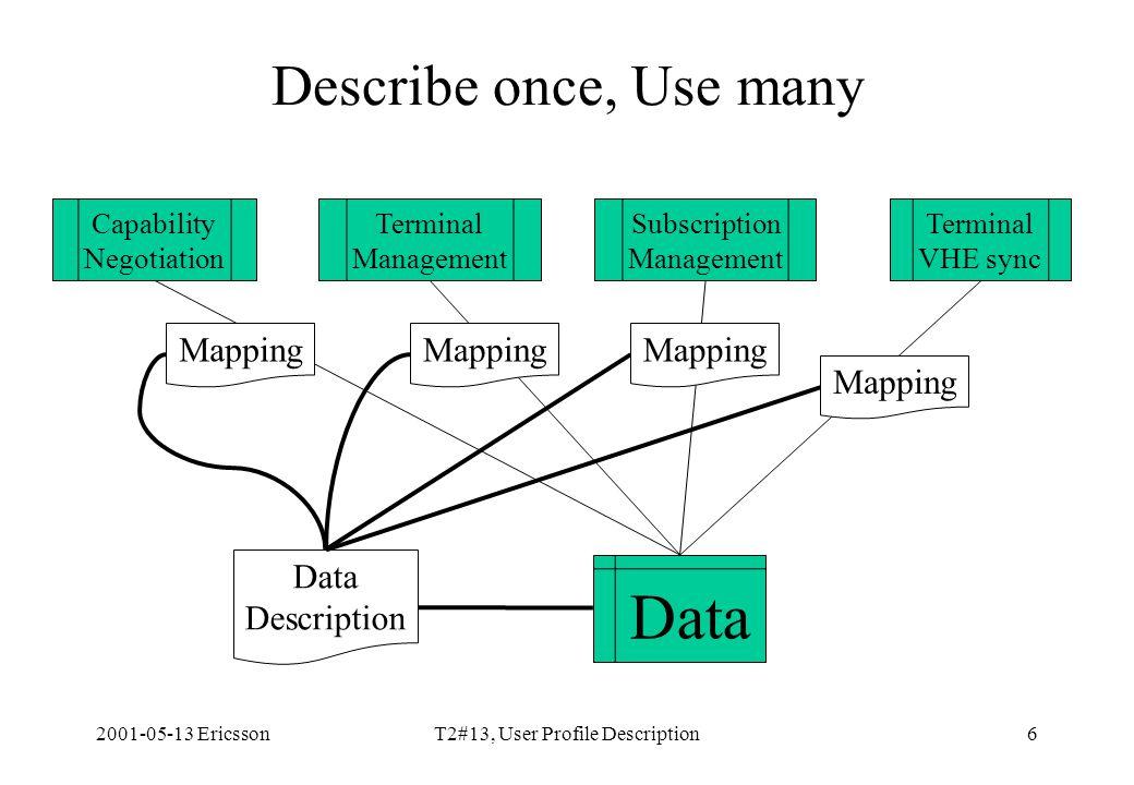 2001-05-13 EricssonT2#13, User Profile Description6 Describe once, Use many Data Description Capability Negotiation Terminal Management Subscription Management Terminal VHE sync Mapping