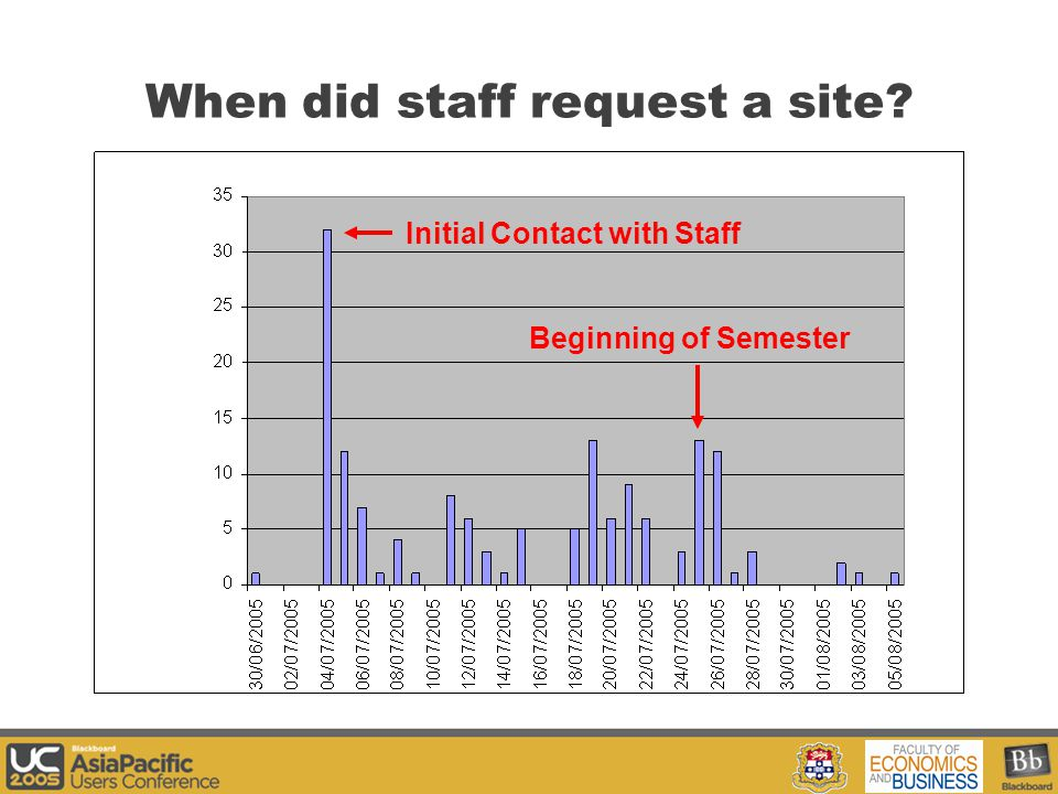 Your Logo Here When did staff request a site? Beginning of Semester Initial Contact with Staff