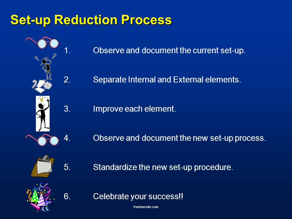 freeleansite.com Set-up Reduction Process 1.Observe and document the current set-up. 2.Separate Internal and External elements. 3.Improve each element