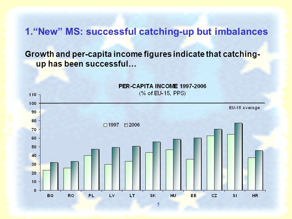 4 STYLIZED FACTS OF SUCCESSFUL REAL CATCHING-UP Phase 2 : Consolidation  Higher investment increases the capital stock : Potential output rises  Domestic supply approaches domestic demand  The marginal real rate of return shrinks to the level of partner countries  Monetary policy is gradually easing  Net exports rising as exchange rate depreciates  Current account moving towards a sustainable level