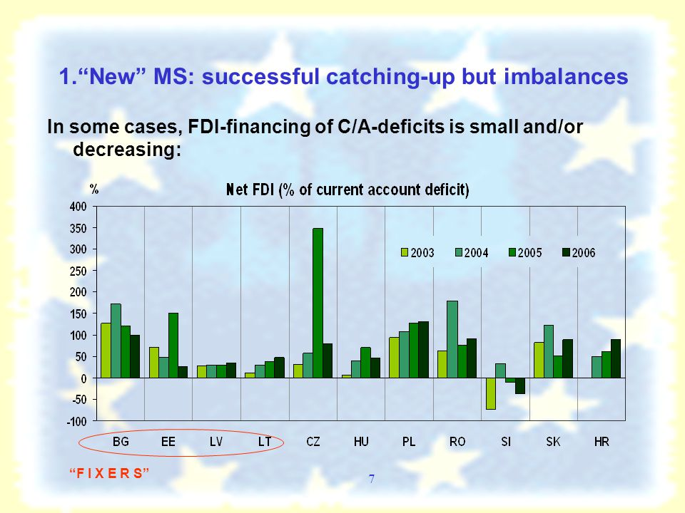 7 1. New MS: successful catching-up but imbalances In some cases, FDI-financing of C/A-deficits is small and/or decreasing: F I X E R S