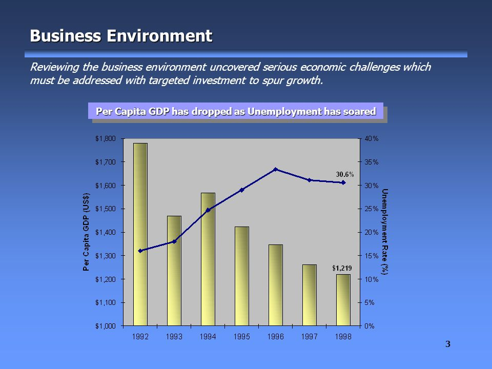 3 Business Environment Reviewing the business environment uncovered serious economic challenges which must be addressed with targeted investment to spur growth.