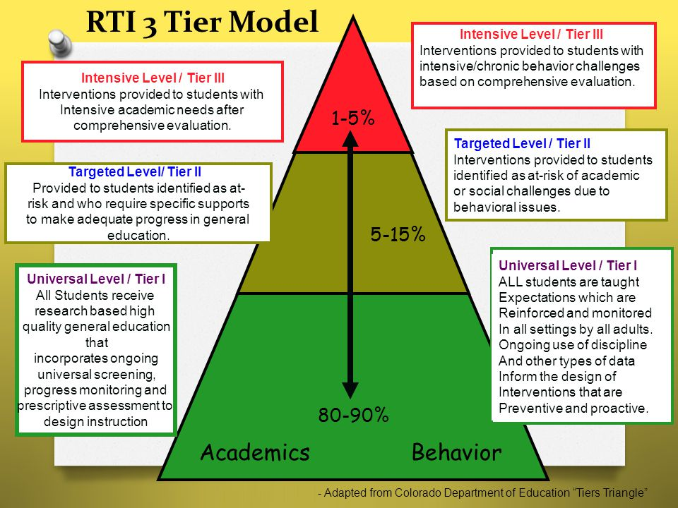1-5% Academics Behavior Universal Level / Tier I All Students receive research based high quality general education that incorporates ongoing universa
