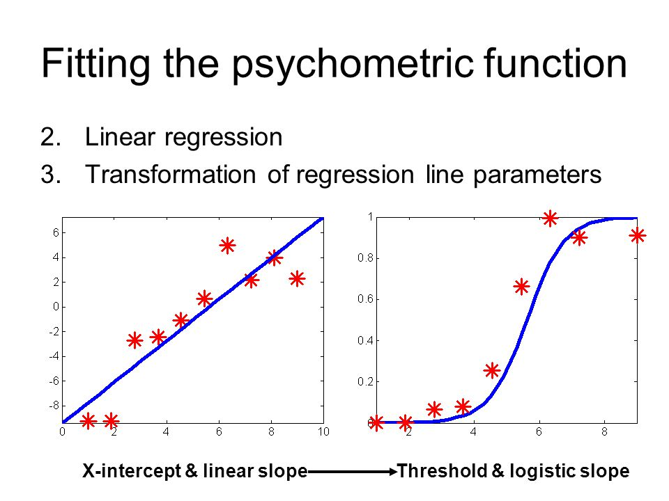 Fitting the psychometric function 2.Linear regression 3.Transformation of regression line parameters X-intercept & linear slopeThreshold & logistic slope