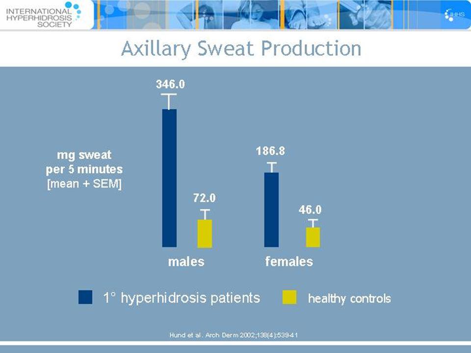 13 1° hyperhidrosis patients healthy controls 346.0 Hund et al. Arch Derm 2002;138(4):539-41 Axillary Sweat Production