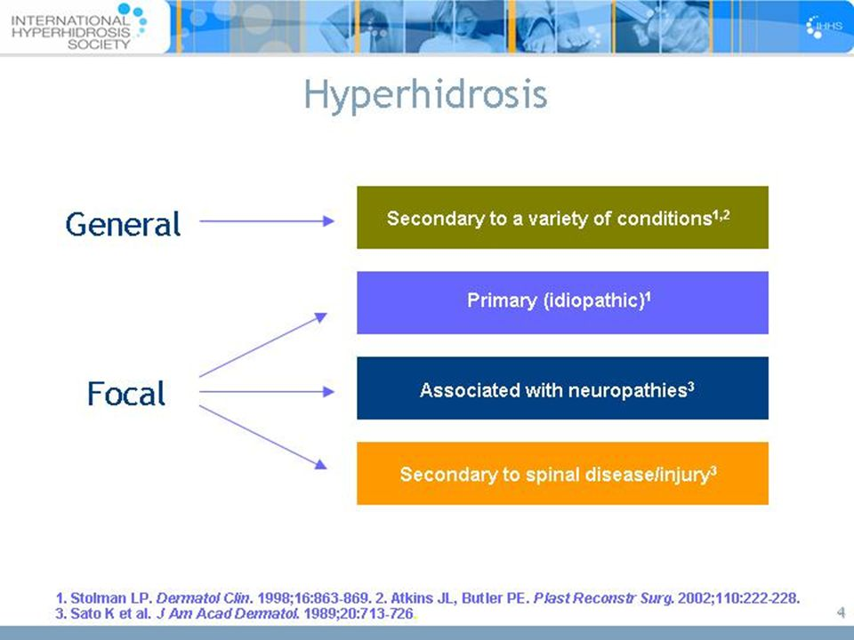 5 Causes of Generalized Hyperhidrosis Usually secondary in nature   Drugs, toxins, substance abuse   Cardiovascular disorders   Respiratory failure   Infections   Malignancies   Hodgkin's, myleoproliferative disorders, cancers with increased catabolism   Endocrine/metabolic disorders   Thyrotoxicosis, pheochromocytoma, acromegaly, carcinoid tumor, hypoglycemia, menopause   Rarely Idiopathic / Primary HH