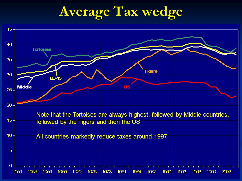 Average Tax wedge Note that the Tortoises are always highest, followed by Middle countries, followed by the Tigers and then the US All countries markedly reduce taxes around 1997