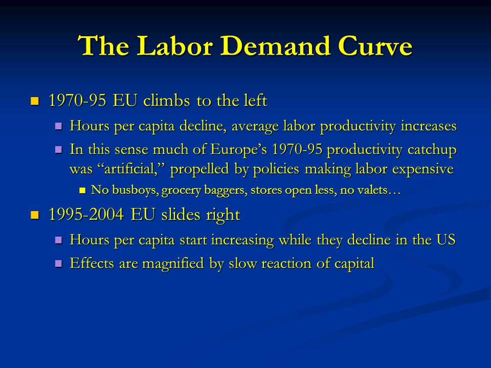The Labor Demand Curve 1970-95 EU climbs to the left 1970-95 EU climbs to the left Hours per capita decline, average labor productivity increases Hours per capita decline, average labor productivity increases In this sense much of Europe's 1970-95 productivity catchup was artificial, propelled by policies making labor expensive In this sense much of Europe's 1970-95 productivity catchup was artificial, propelled by policies making labor expensive No busboys, grocery baggers, stores open less, no valets… No busboys, grocery baggers, stores open less, no valets… 1995-2004 EU slides right 1995-2004 EU slides right Hours per capita start increasing while they decline in the US Hours per capita start increasing while they decline in the US Effects are magnified by slow reaction of capital Effects are magnified by slow reaction of capital