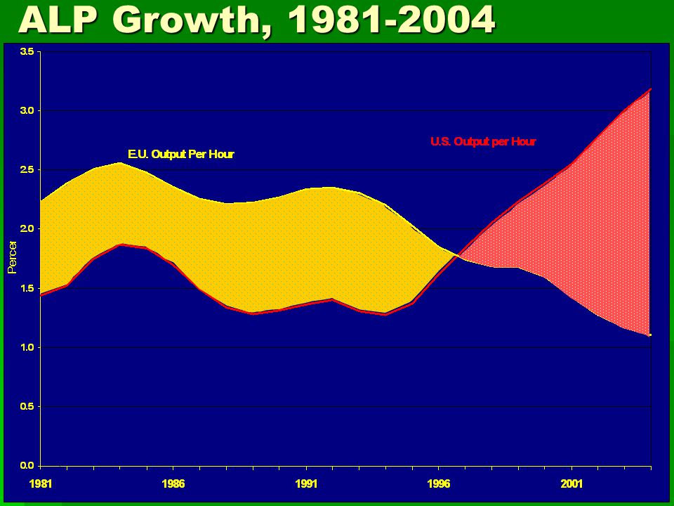 ALP Growth, 1981-2004