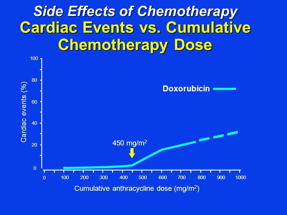 Side Effects of Chemotherapy Cardiac Events vs. Cumulative Chemotherapy Dose Doxorubicin 450 mg/m 2 Cumulative anthracycline dose (mg/m 2 ) 00 0 100 2