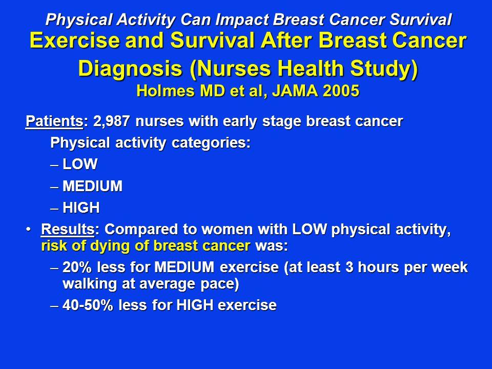 Physical Activity Can Impact Breast Cancer Survival Exercise and Survival After Breast Cancer Diagnosis (Nurses Health Study) Holmes MD et al, JAMA 20