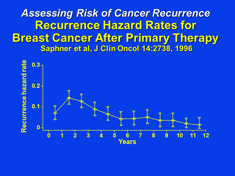 Assessing Risk of Cancer Recurrence Recurrence Hazard Rates for Breast Cancer After Primary Therapy Saphner et al, J Clin Oncol 14:2738, 1996 Years Re