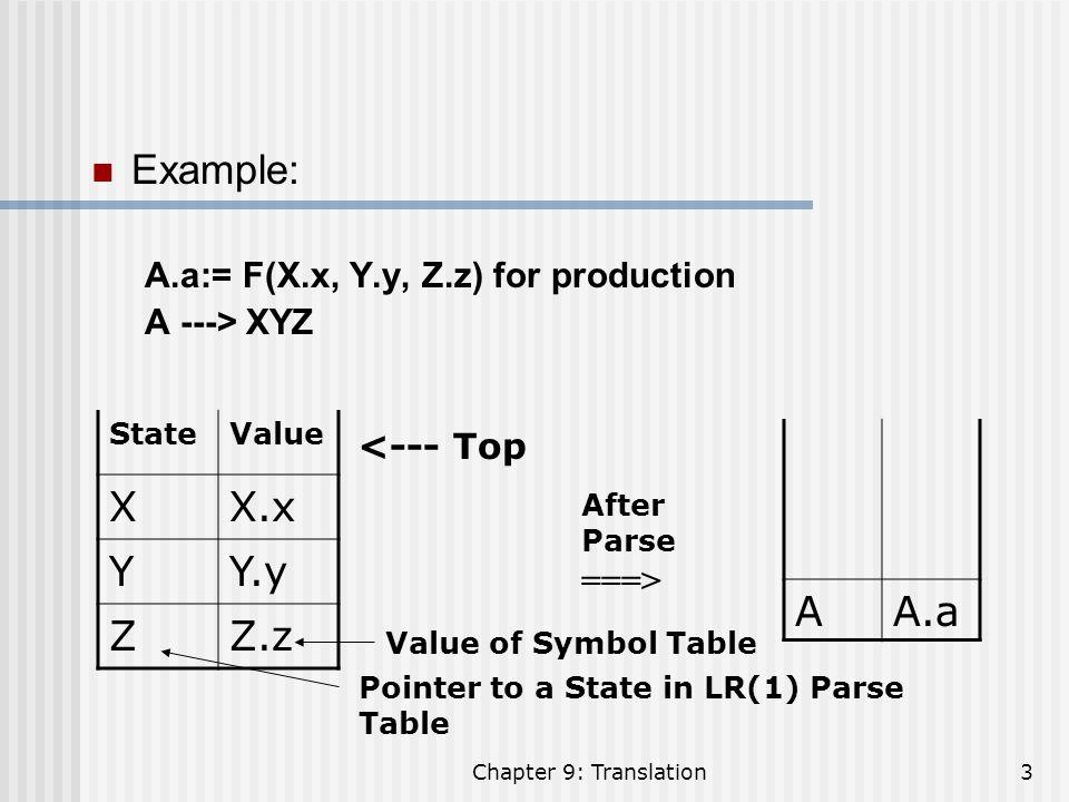 Chapter 9: Translation4 Example: ProductionSemantic Values (Code) L ---> E$Print (Val[Top]) E ---> E + TVal[nTop]:= Val[Top – 2] + Val[Top] E ---> T T ---> T * FVal[nTop]:= Val[Top – 2] * Val[Top] T ---> F F ---> (E)Val[nTop]:=Val[Top – 1] F ---> digit