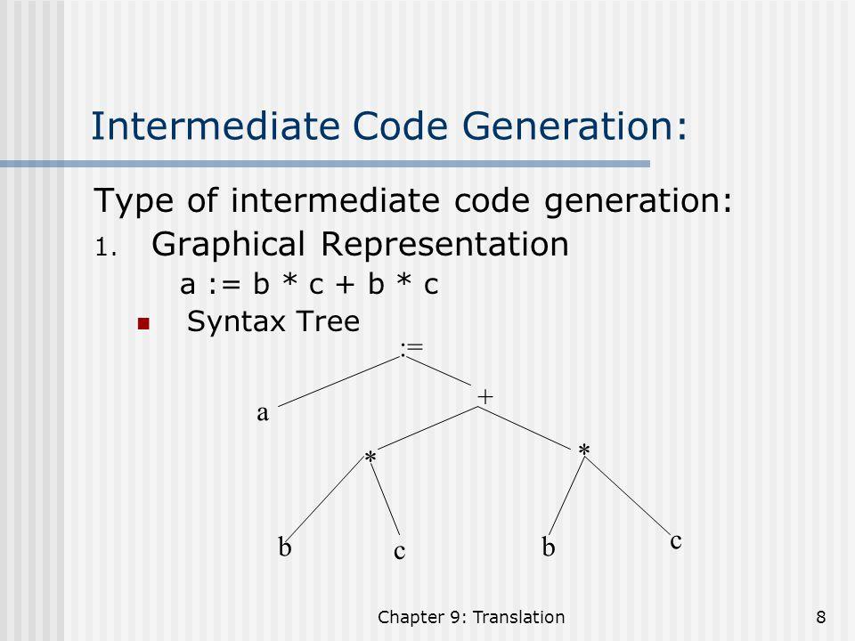 Chapter 9: Translation19 Quadruples: opArg1Arg2Result 0U_MinusbT1T1 1*cdT2T2 2+T1T1 T2T2 T3T3 3:=T3T3 a 4 Code:U_MinusbT 1 MulcdT 2 AddT 1 T 2 T 3 AssignT 3 a