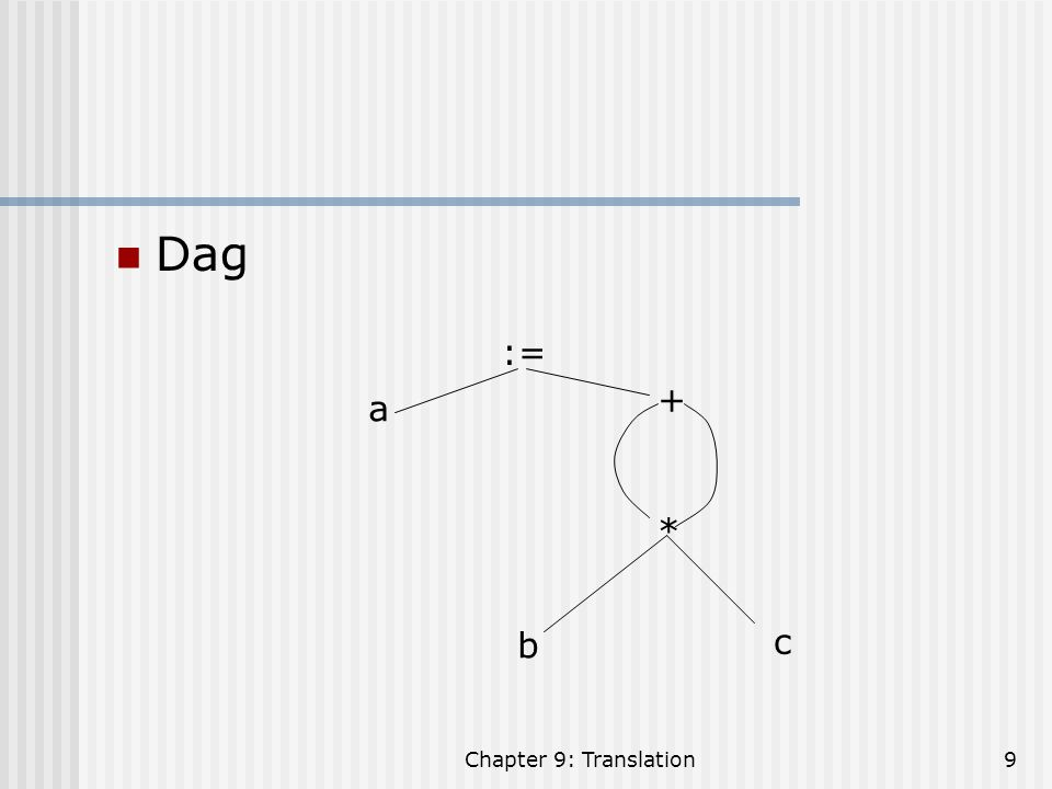 Chapter 9: Translation20 Types of Three Address Codes: 2.