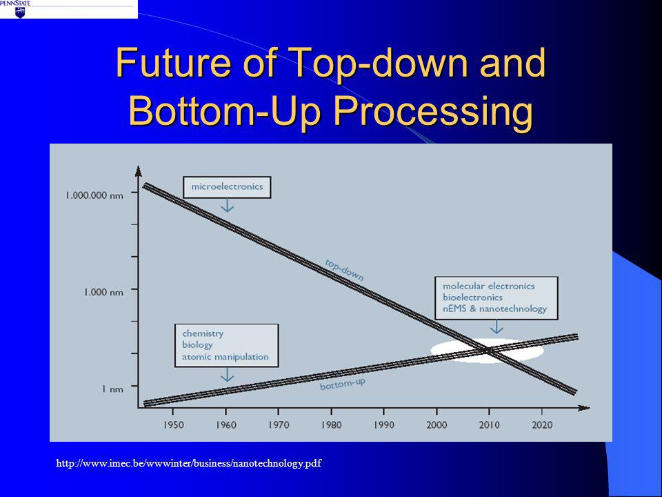 Future of Top-down and Bottom-Up Processing http://www.imec.be/wwwinter/business/nanotechnology.pdf