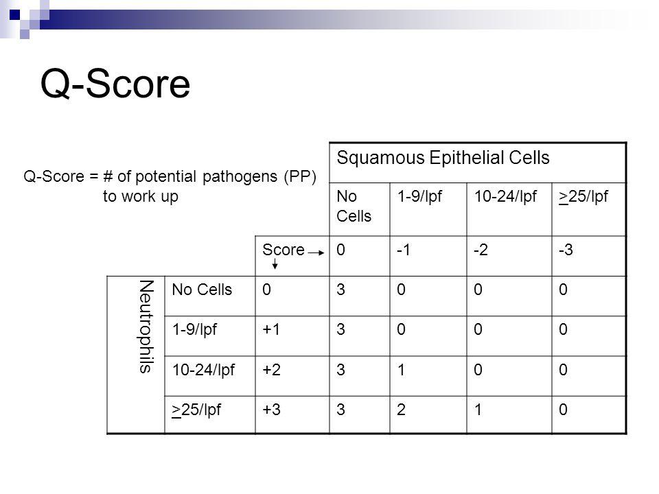 Q-Score Squamous Epithelial Cells No Cells 1-9/lpf10-24/lpf>25/lpf Score0-2-3 Neutrophils No Cells03000 1-9/lpf+13000 10-24/lpf+23100 >25/lpf+33210 Q-