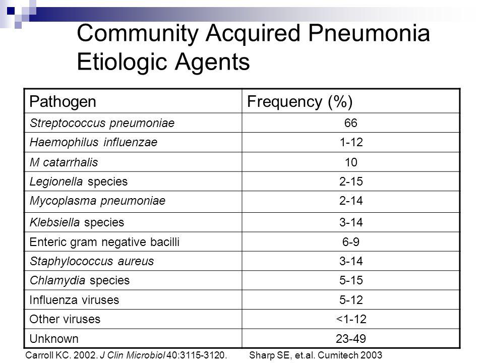 Community Acquired Pneumonia Etiologic Agents PathogenFrequency (%) Streptococcus pneumoniae66 Haemophilus influenzae1-12 M catarrhalis10 Legionella s