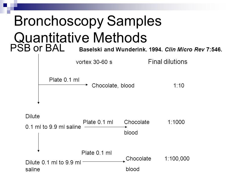 Bronchoscopy Samples Quantitative Methods PSB or BAL Baselski and Wunderink. 1994. Clin Micro Rev 7:546. vortex 30-60 s Final dilutions Plate 0.1 ml C