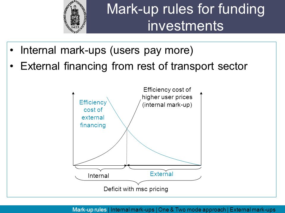 Internal mark-ups (users pay more) External financing from rest of transport sector Mark-up rules for funding investments Mark-up rules | Internal mark-ups | One & Two mode approach | External mark-ups Deficit with msc pricing Efficiency cost of higher user prices (internal mark-up) Efficiency cost of external financing External Internal