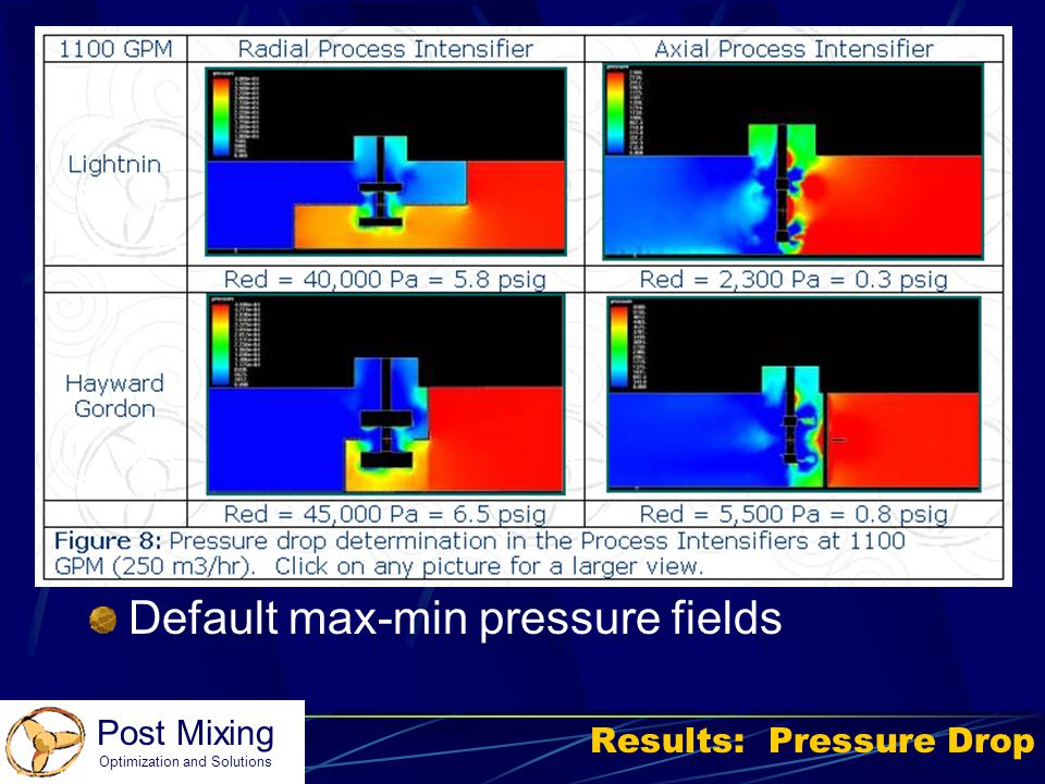 Post Mixing Optimization and Solutions Results: Pressure Drop Default max-min pressure fields