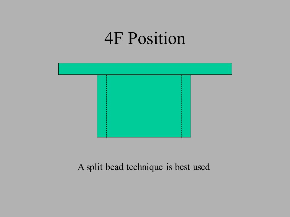4F Position A split bead technique is best used