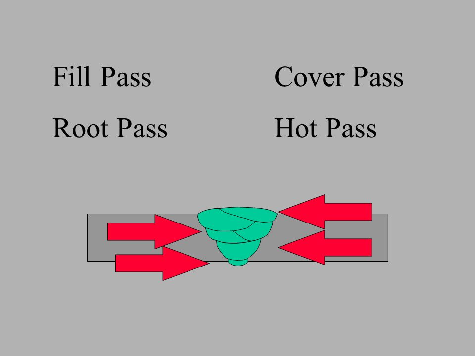 Root PassHot Pass Fill PassCover Pass