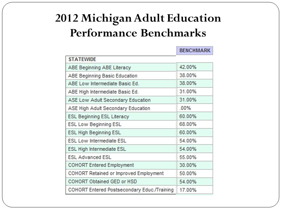 2012 Michigan Adult Education Performance Benchmarks