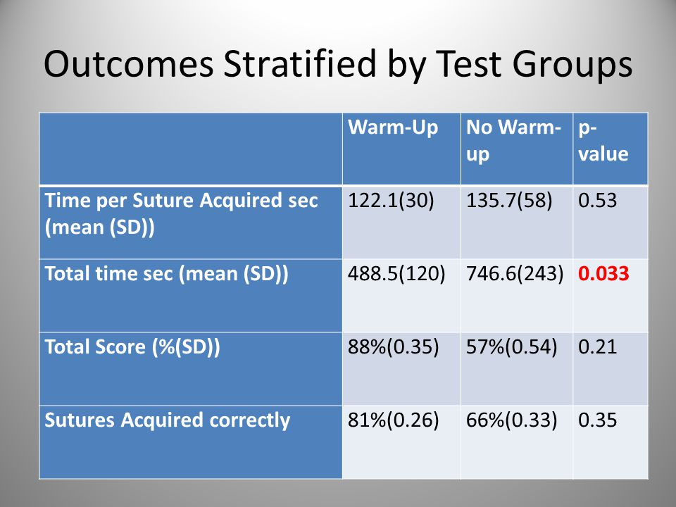Outcomes Stratified by Test Groups Warm-UpNo Warm- up p- value Time per Suture Acquired sec (mean (SD)) 122.1(30)135.7(58)0.53 Total time sec (mean (SD))488.5(120)746.6(243)0.033 Total Score (%(SD))88%(0.35)57%(0.54)0.21 Sutures Acquired correctly81%(0.26)66%(0.33)0.35