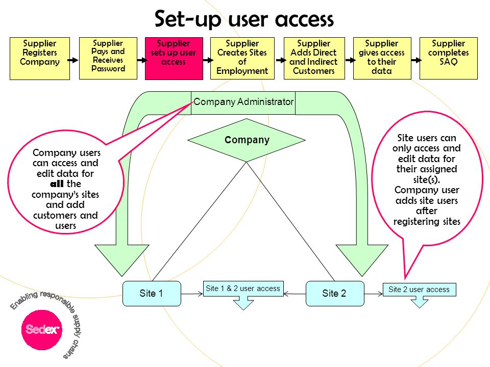 Set-up user access Site 1Site 2 Site 2 user access Company Company Administrator Company users can access and edit data for all the company's sites an