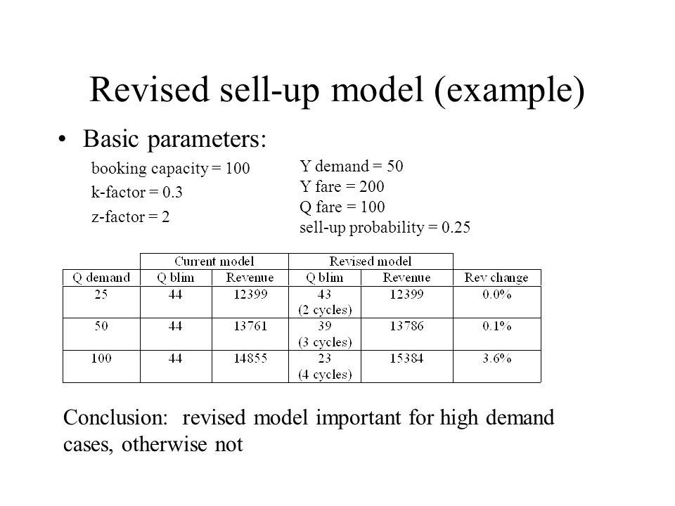 Revised sell-up model (example) Basic parameters: booking capacity = 100 k-factor = 0.3 z-factor = 2 Y demand = 50 Y fare = 200 Q fare = 100 sell-up probability = 0.25 Conclusion: revised model important for high demand cases, otherwise not