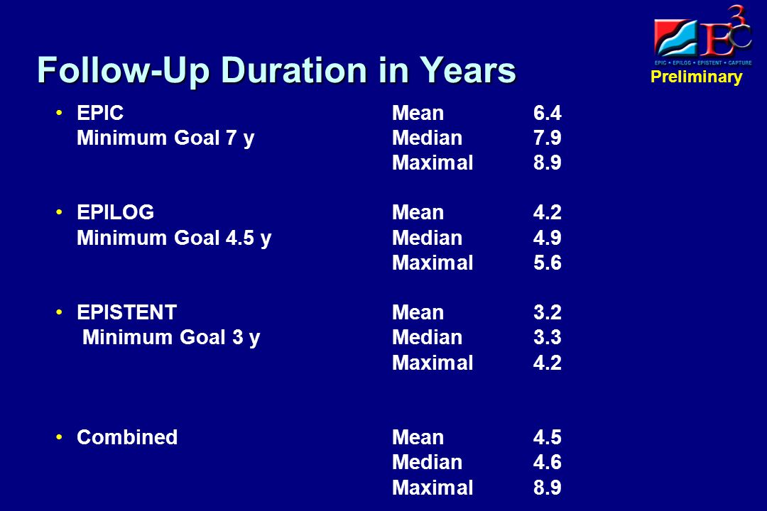 Preliminary Follow-Up Duration in Years EPIC Mean6.4 Minimum Goal 7 y Median7.9 Maximal8.9 EPILOG Mean4.2 Minimum Goal 4.5 yMedian4.9 Maximal5.6 EPISTENT Mean3.2 Minimum Goal 3 y Median3.3 Maximal4.2 Combined Mean4.5 Median4.6 Maximal8.9