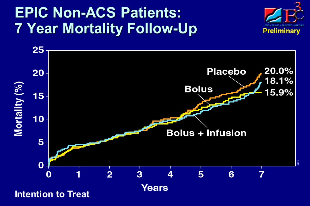 Preliminary EPIC Non-ACS Patients: 7 Year Mortality Follow-Up Intention to Treat